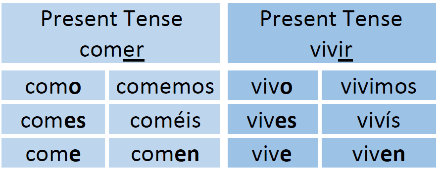 how to conjugate verbs in spanish